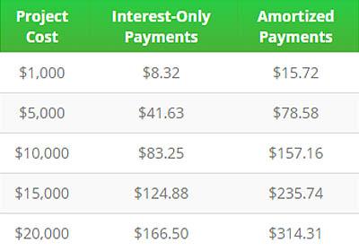 financing image 2
