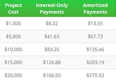 financing image 3