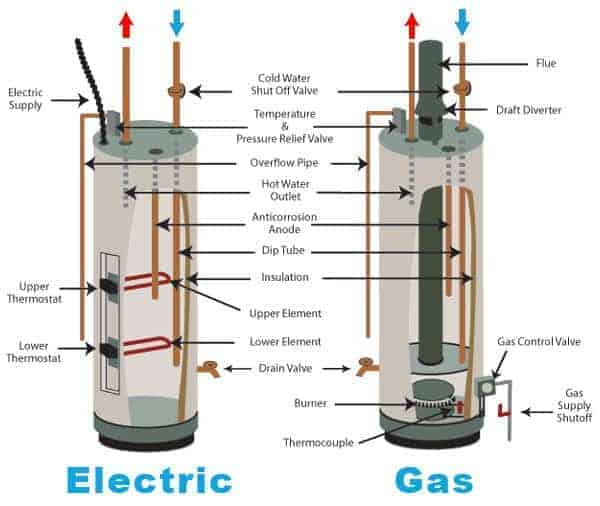 gas vs electric water heater overview at Einstein Plumbing in Bend Oregon